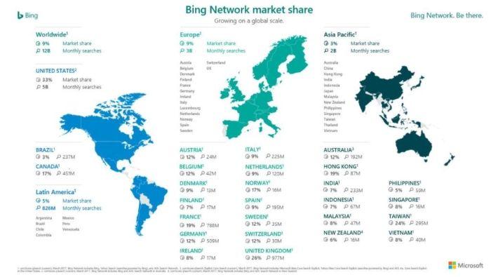Cuota de Mercado en Bing