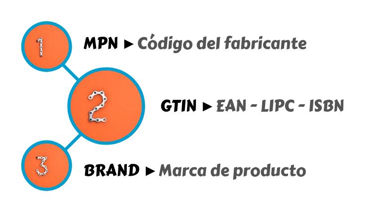 Identificadores Universales Producto en Google