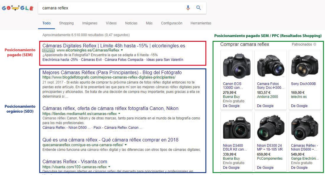 Posicionamiento SEO y SEM en Google