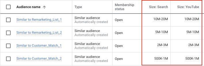 Audiencias Similares Google Ads
