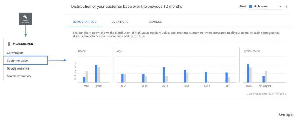 Informe de Clientes en Google Ads