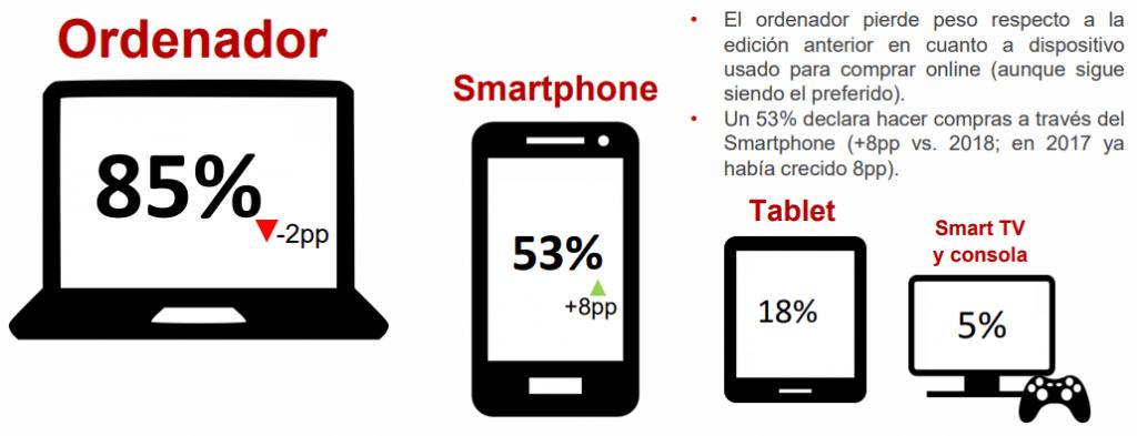 Dispositivos Compras Online España