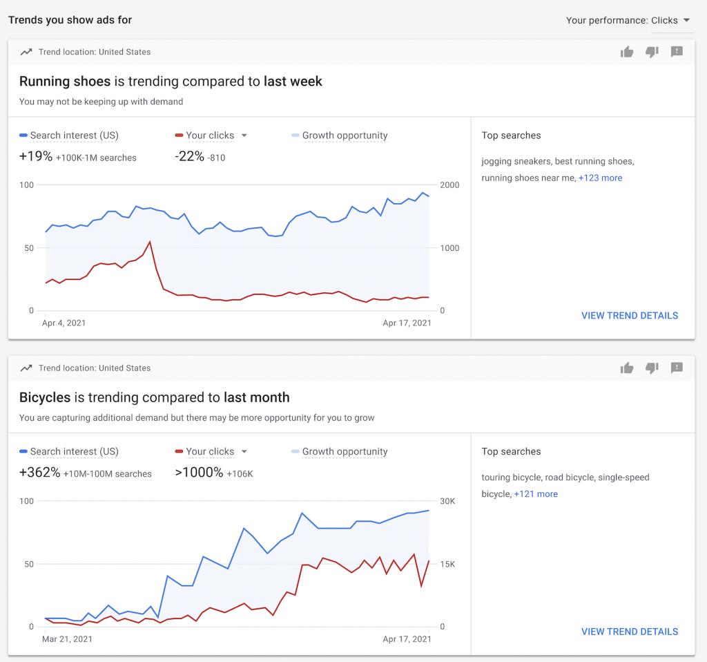 Google Ads Estadísticas