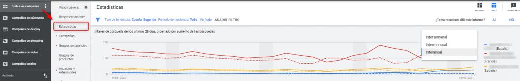 Estadísticas en Google Ads