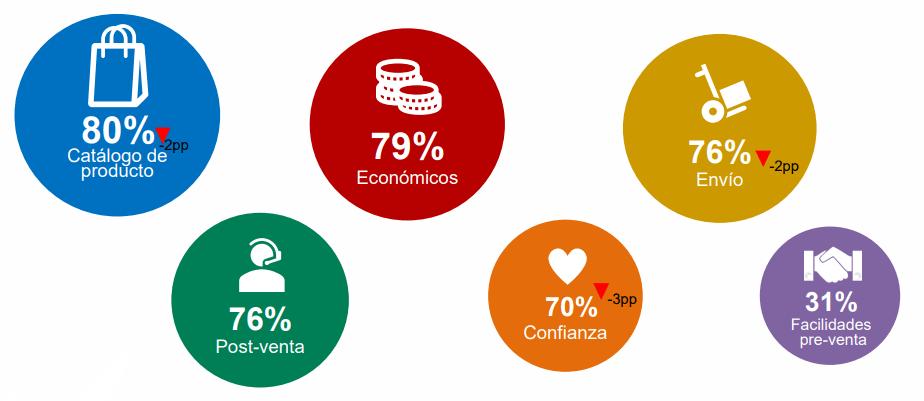 Factores de decisión IAB Spain